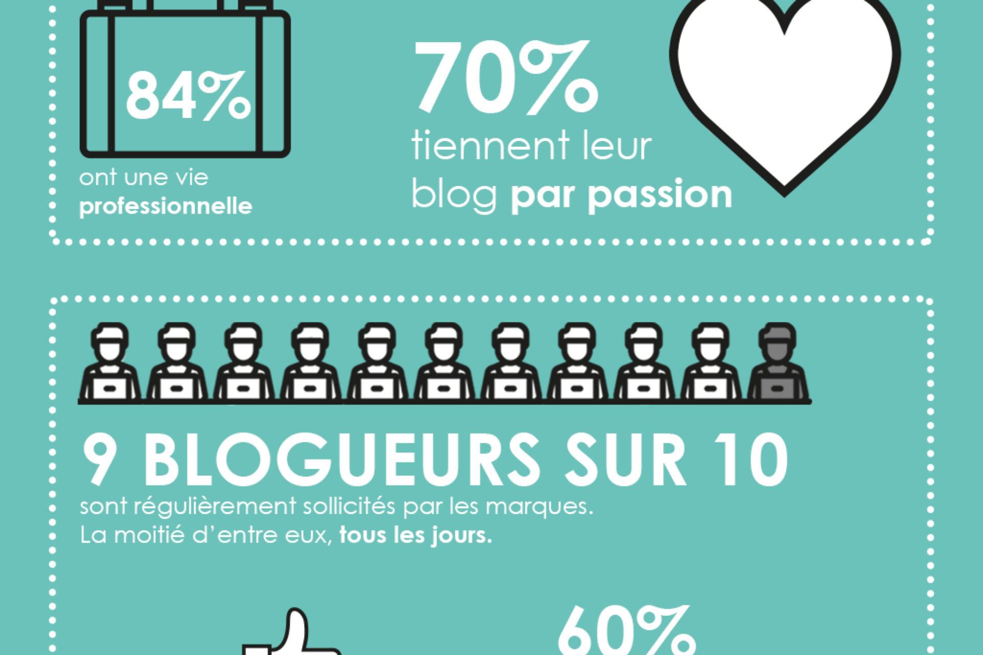 Les blogueurs et les marques : notre étude